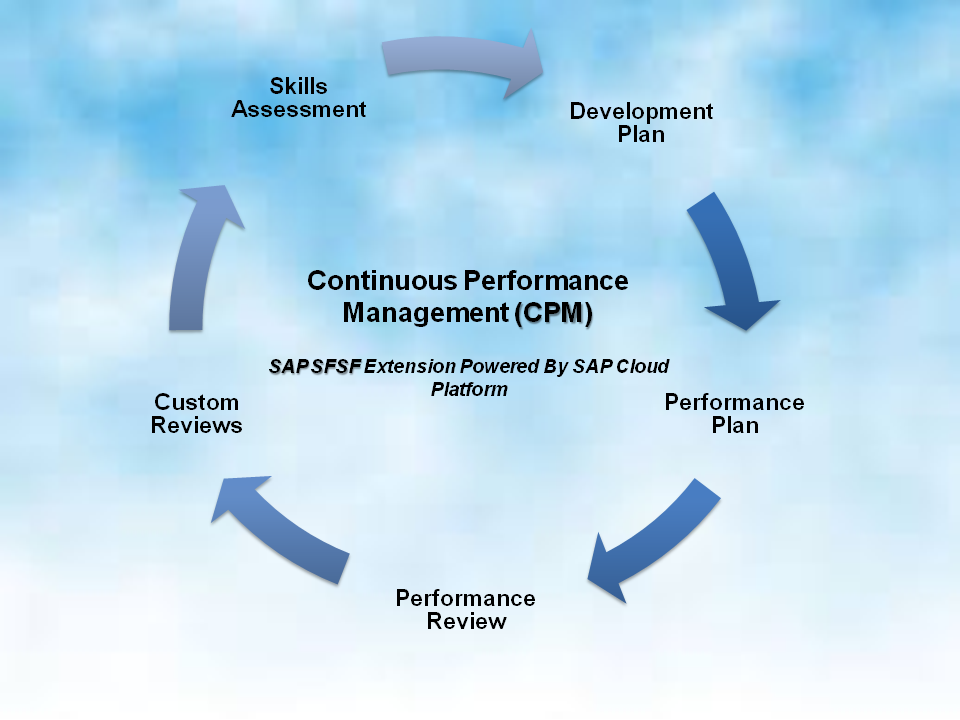 Why choose Continuous Performance Management? (SAP