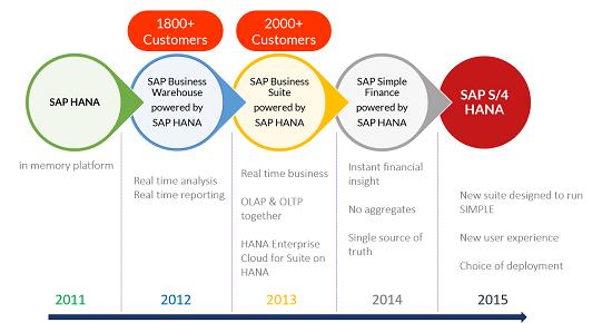 SAP S/4 HANA : The Journey & Innovation - Sodales Solutions